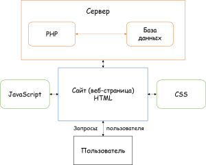 Схема веб-технологии