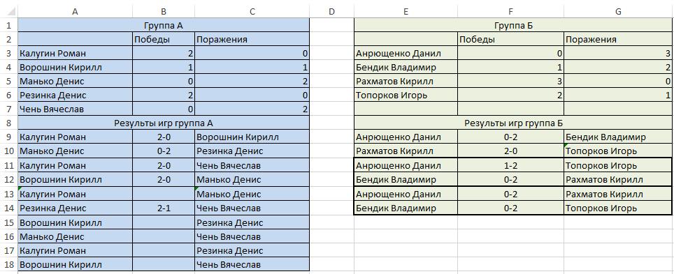 Результаты 1 день турнира по ХС